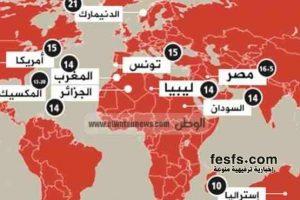 عدد ساعات الصيام حول العالم فى رمضان : مصر 16 ساعة