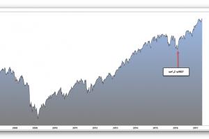 كيف سيؤثر قانون الضرائب الجديد على أداء سوق الأسهم الأمريكية