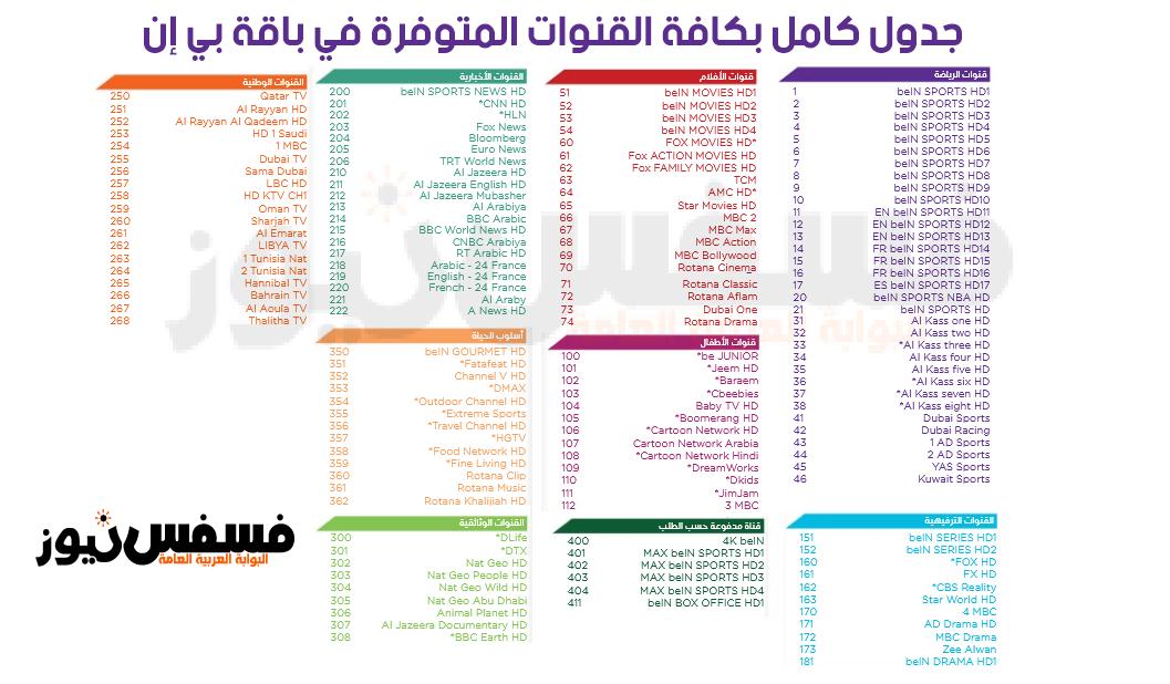 جدول قنوات beIN Sports